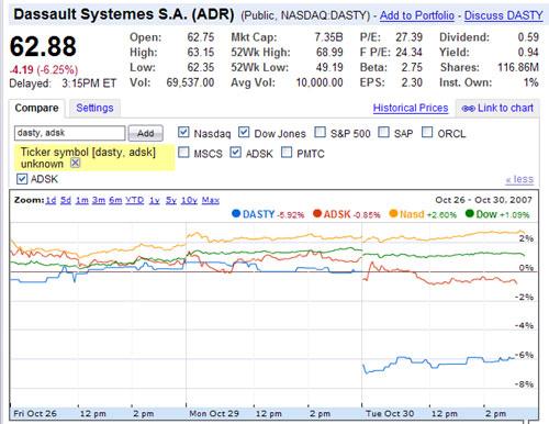 dassault-stock-price.jpg