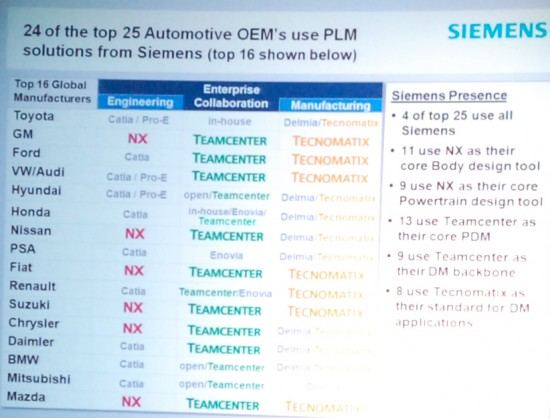 24 of the 25 top Automotive OEM's use PLM from Siemens (Click to Enlarge)