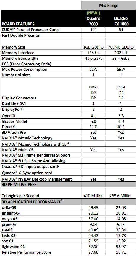 The (Kinda) Anti-Benchmark NVIDIA Quadro 2000 Review