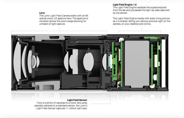 The fancy insides of the Lytro Light Field Camera.