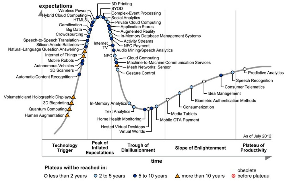 https://www.solidsmack.com/wp-content/uploads/2012/08/Gartner-2012-Hype-Cycle.jpg
