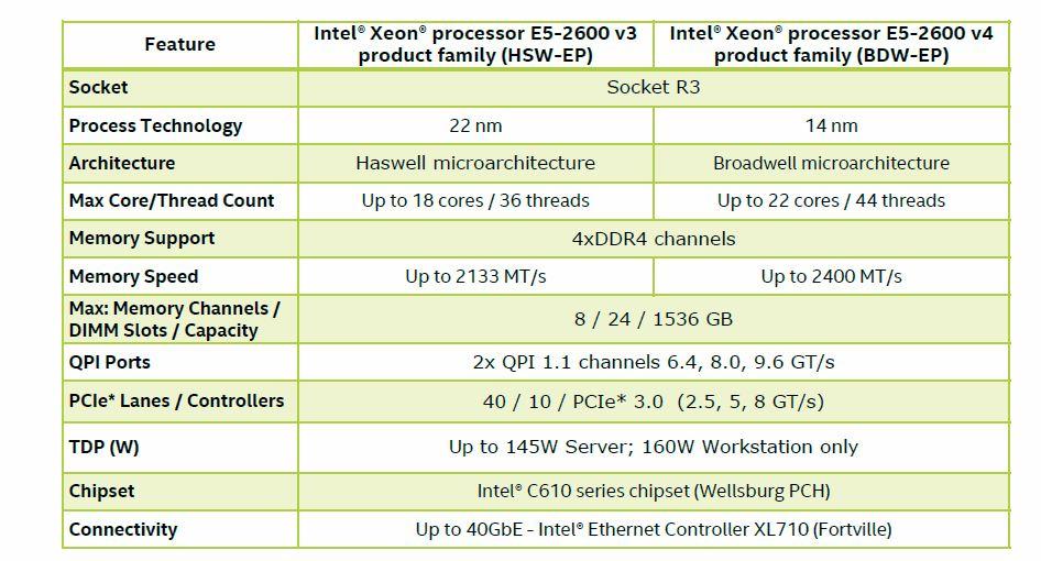 intel-xeon-e5-v3-vs-e5-v4