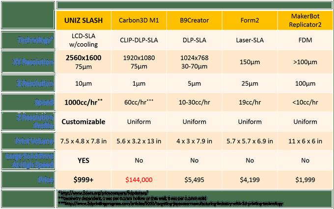 slash-3d-printer-comparison