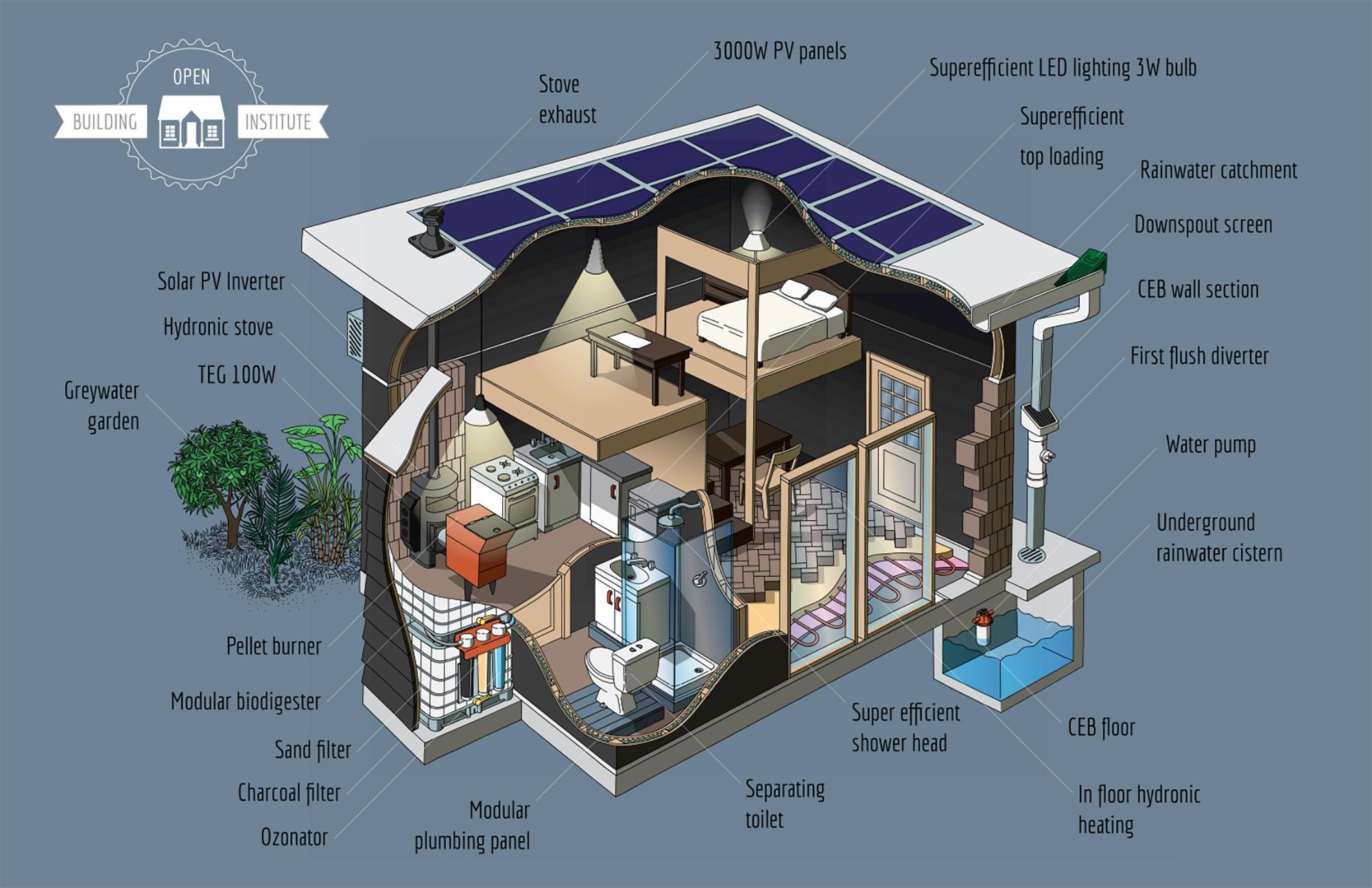 Fancy open building institute eco building kit