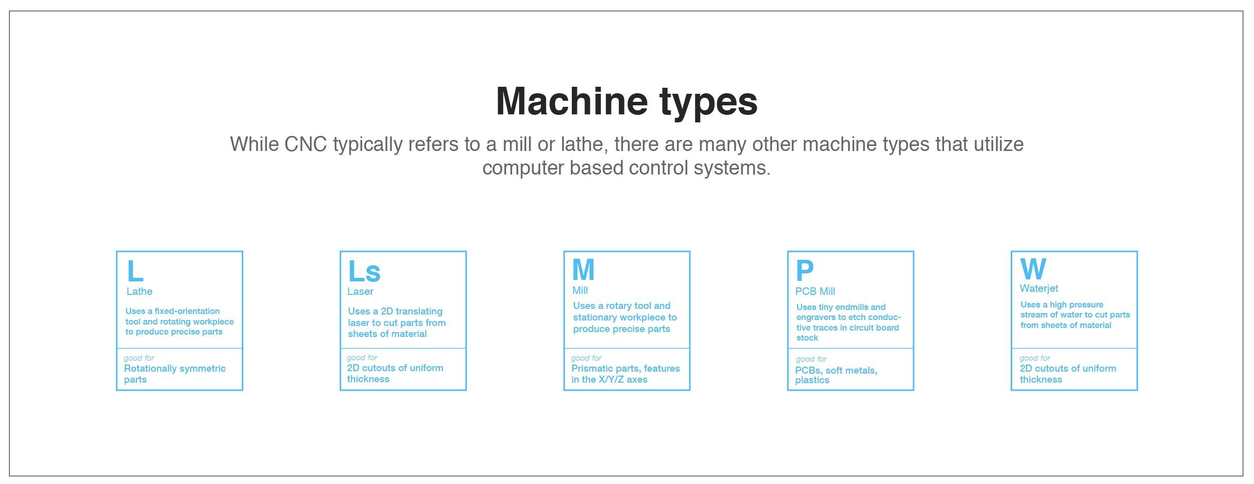 cnc-machine-types