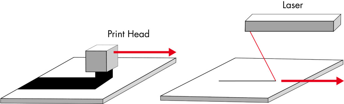 Print heads with large printing width vs. laser beam used in selective laser sintering (SLS).
