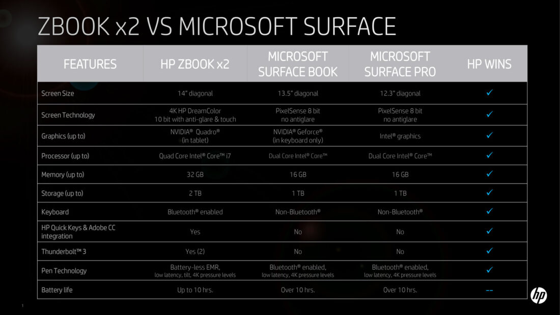 HP ZBook x2 vs Microsoft Surface Pro