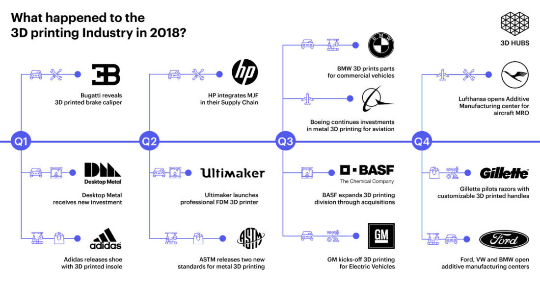 3d hubs 3d printing trends q1 2019