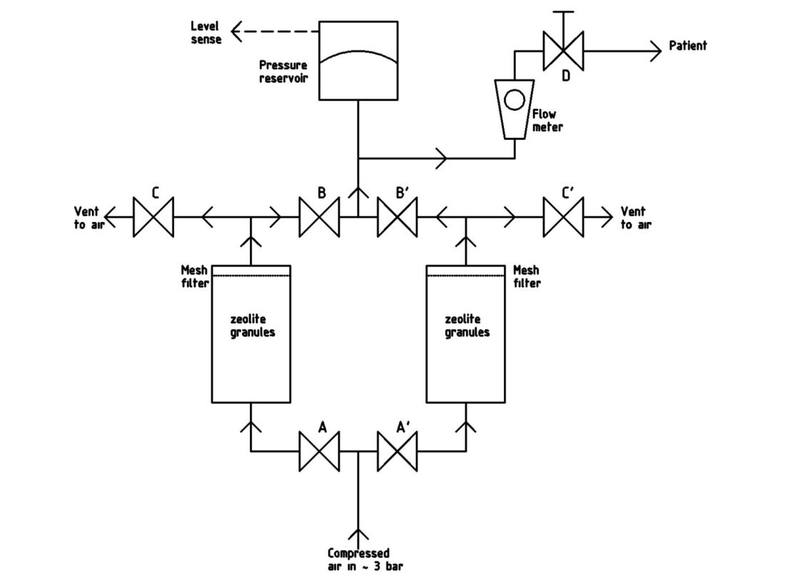 Here's a schematic for an open-source oxygen concentrator idea you can find at RepRap LTD.